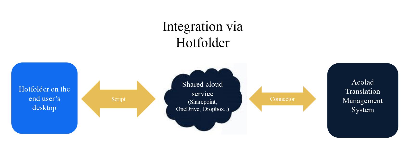 04 integrazione via hotfolder