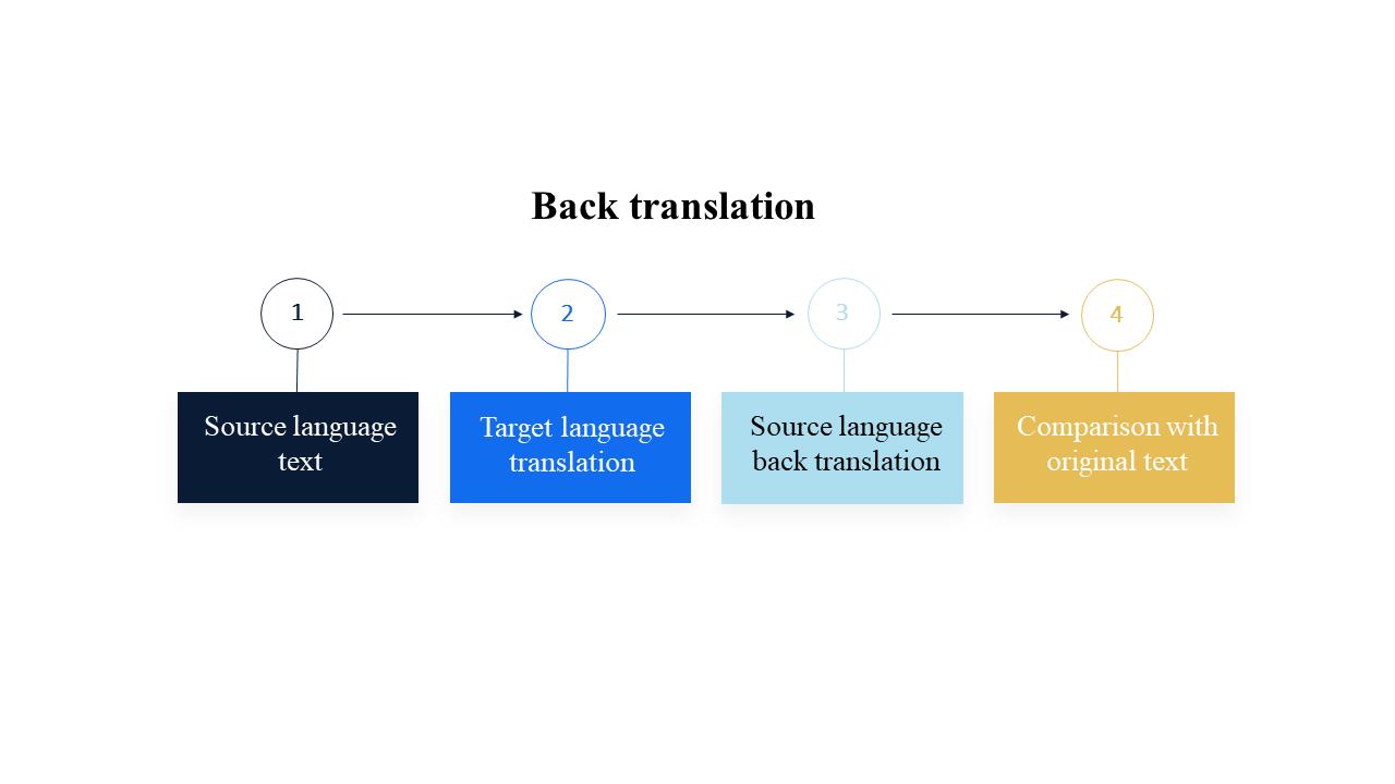 Back translation process