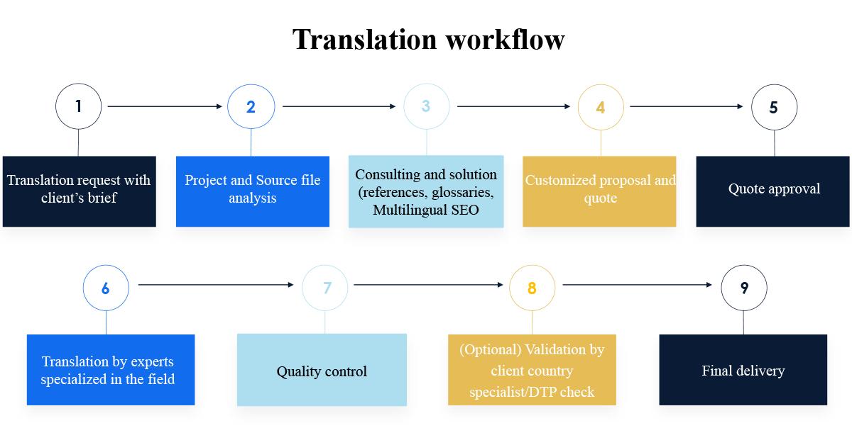 2020-11-18-Translation-Workflow-EN