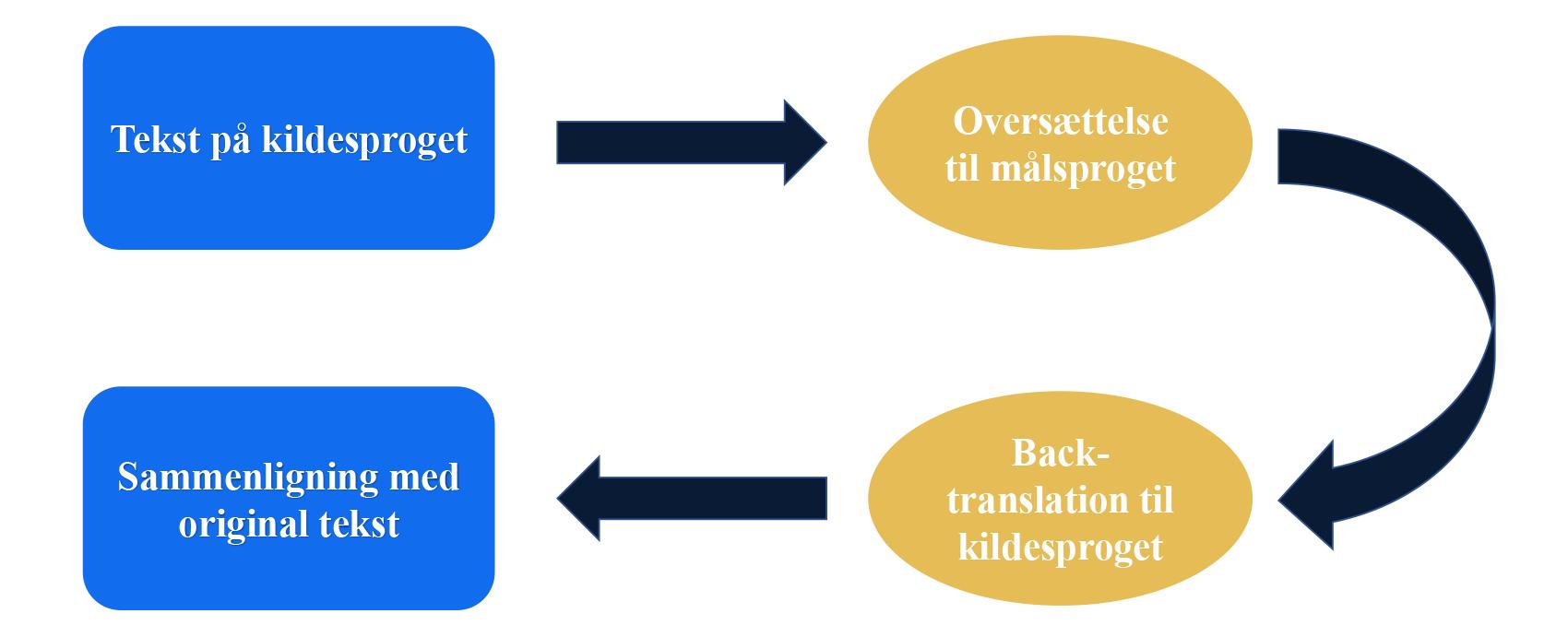 Back-translation-DA