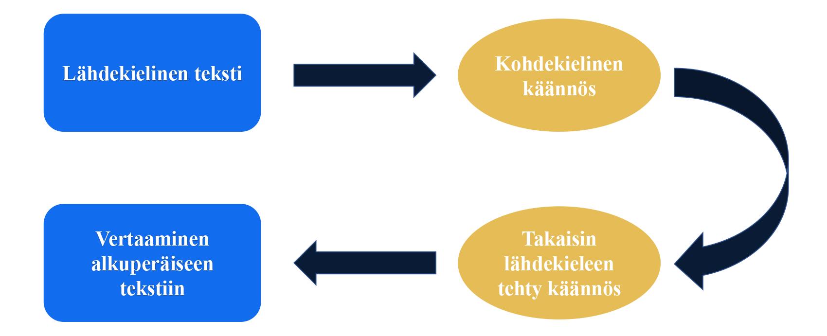 Back-translation-FI