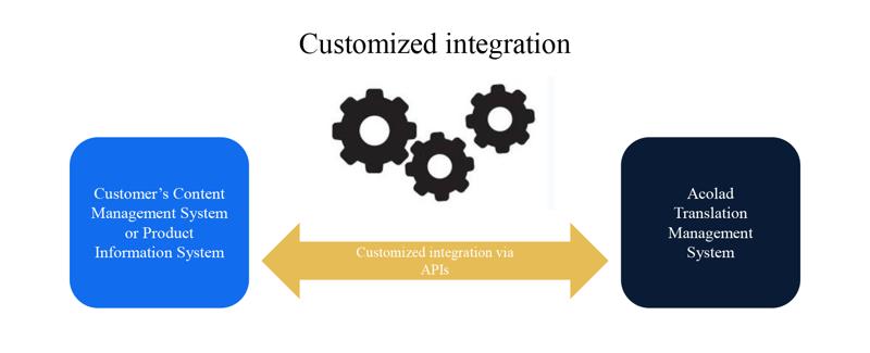 Customized Integration - Individuelle Konnektoren