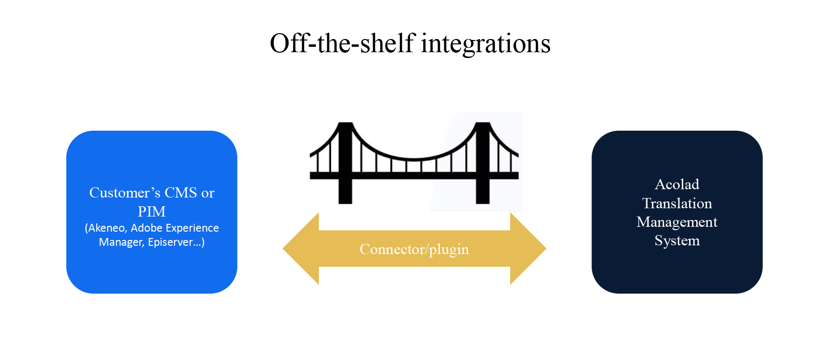 Off the shelf integrations