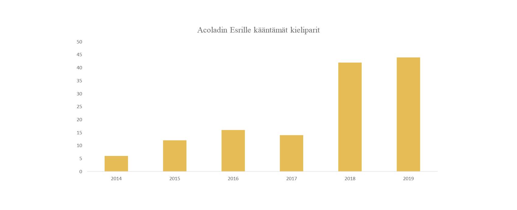 2020-04-14-Acolad-Esri-Co-Operation