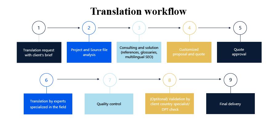 Translation_workflow_EN