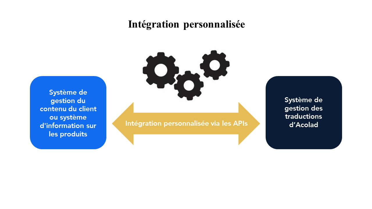 FR_customized_integration