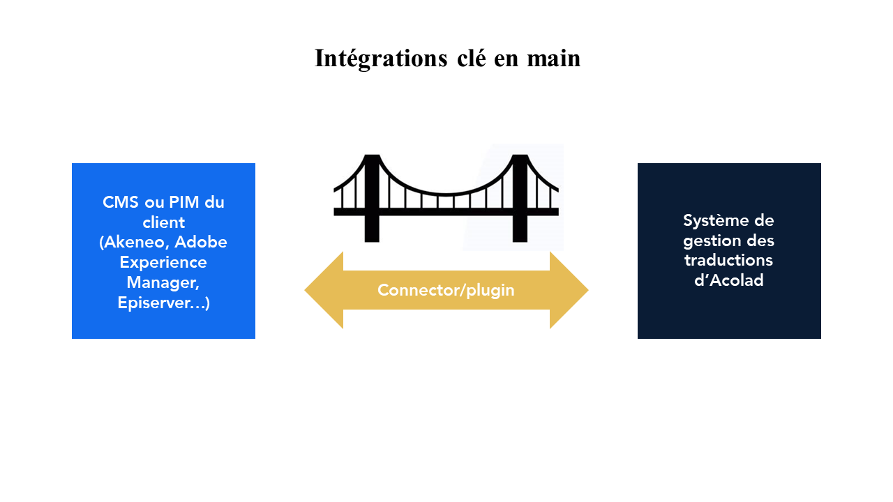 FR_integration_one-to-solution