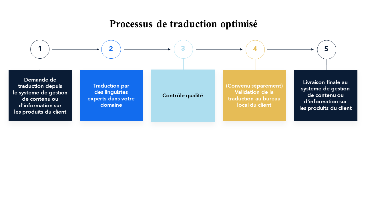 FR_optimized_translation_workflow