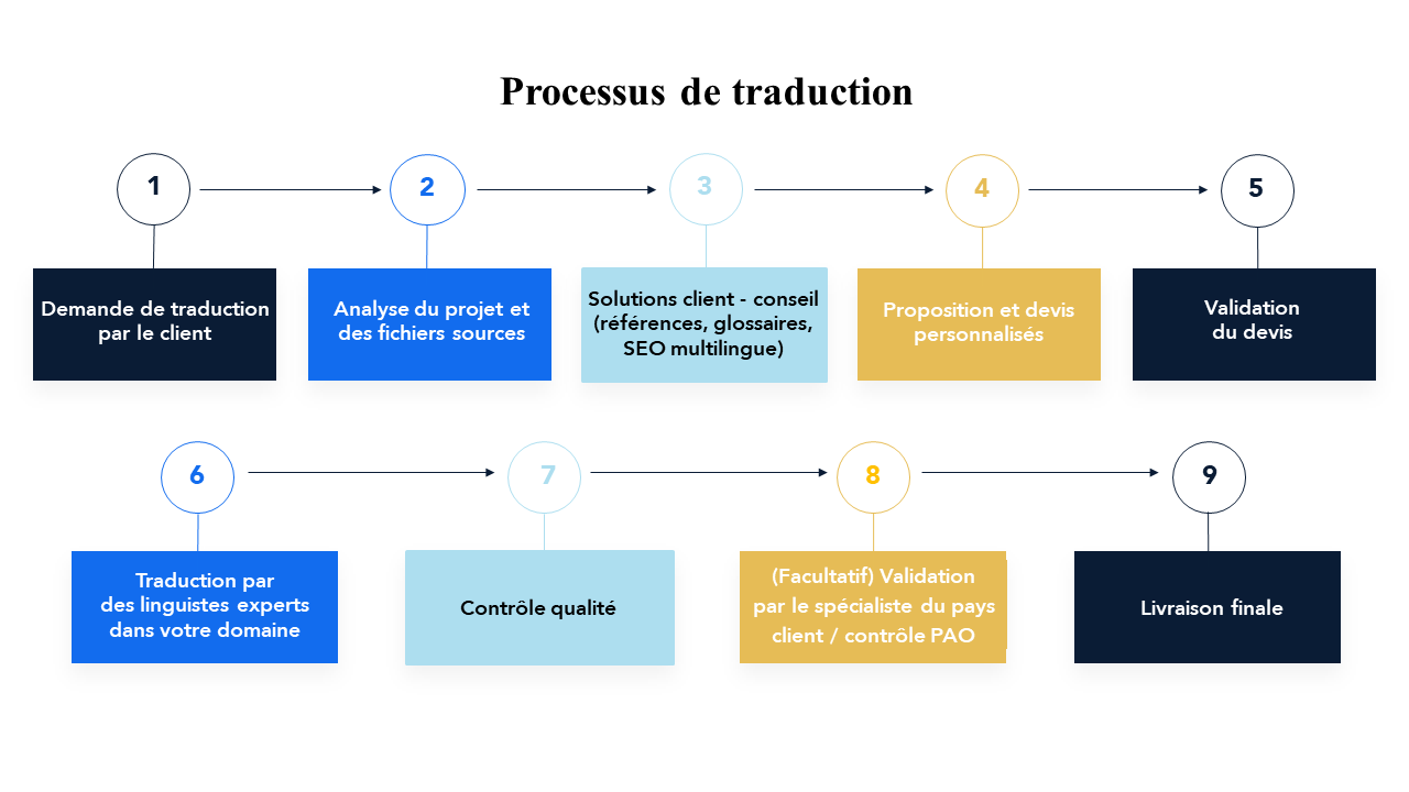 FR_translation_workflow