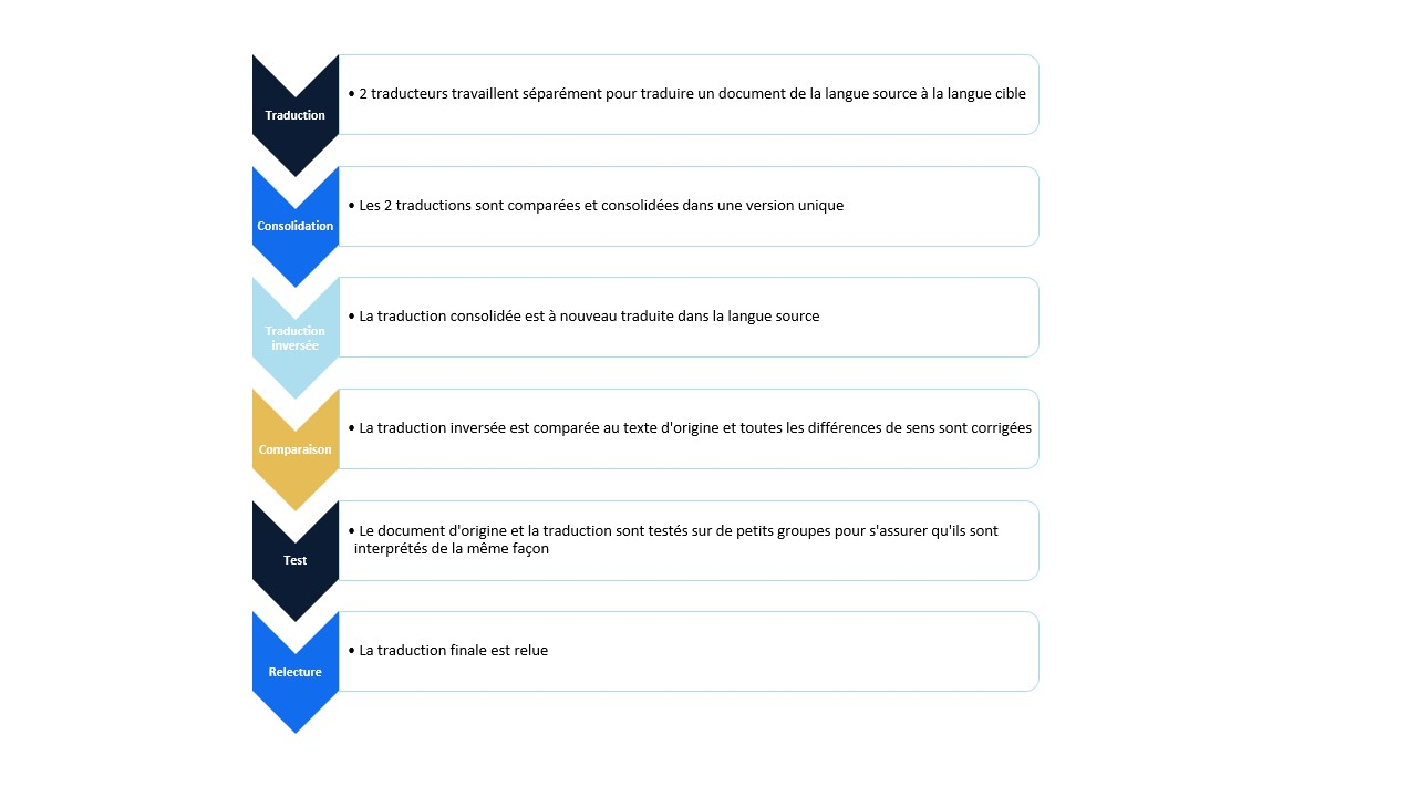 Fr-process-back-translation-project
