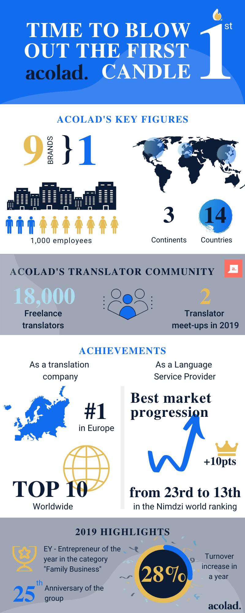 Infographics Acolad 1 year
