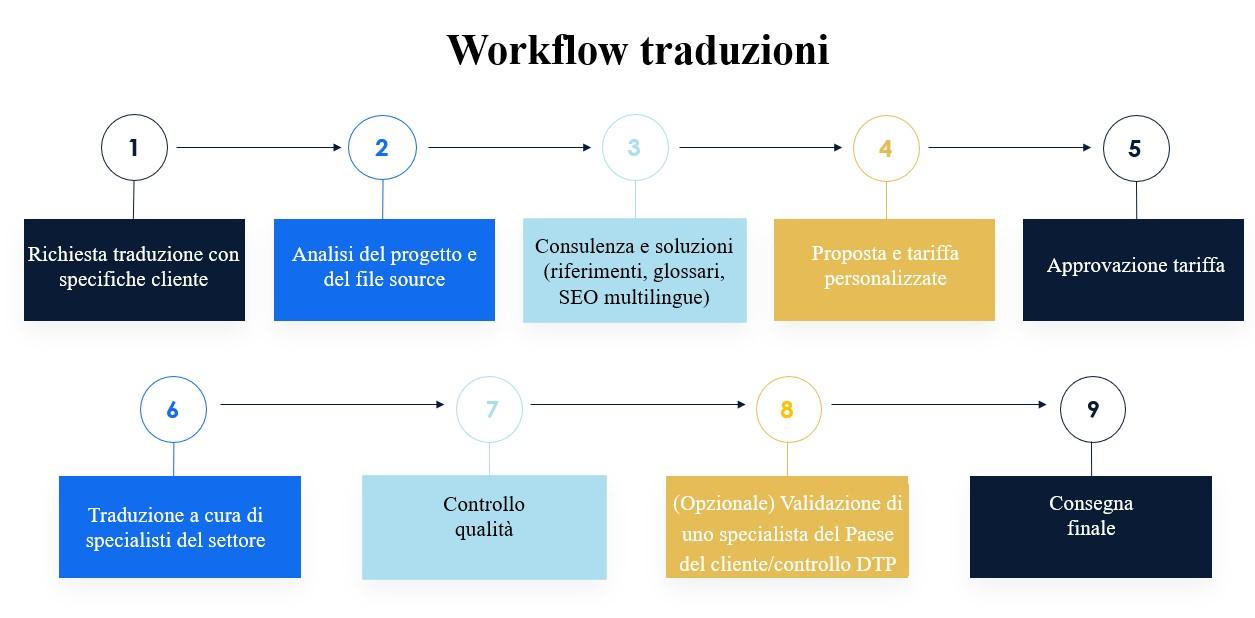 Workflow traduzioni