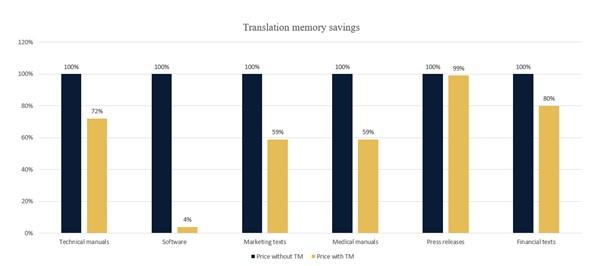 memorie di traduzione e riduzione costi