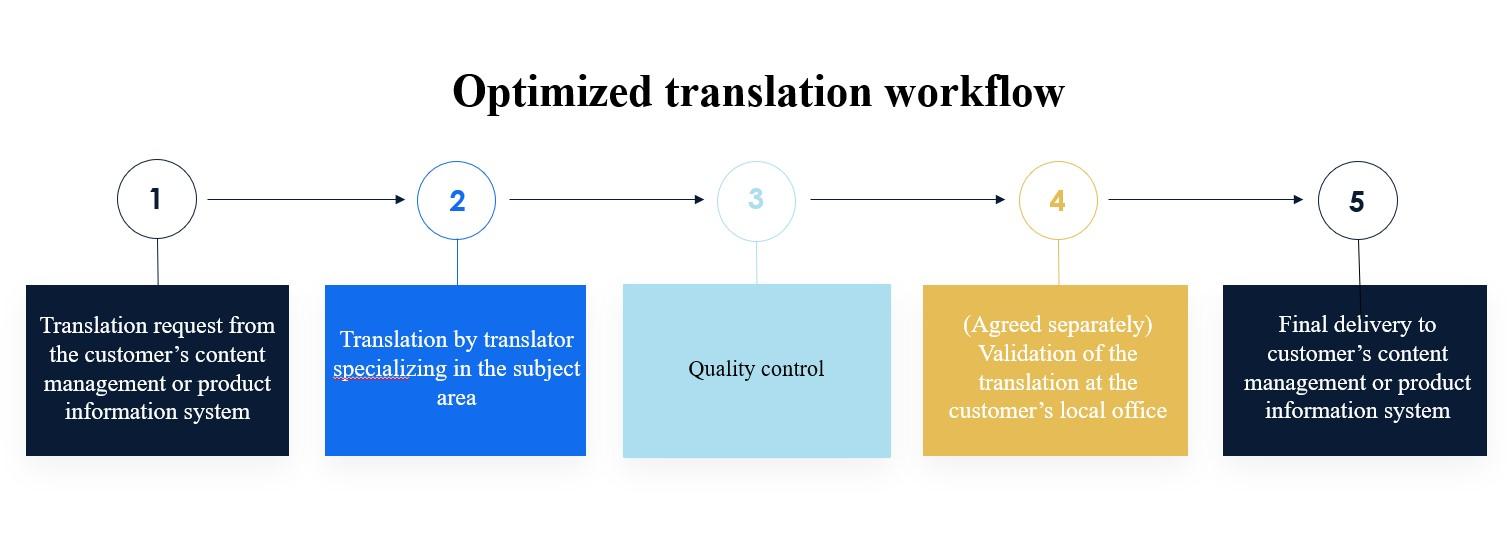 processo di traduzione ottimizzato v3