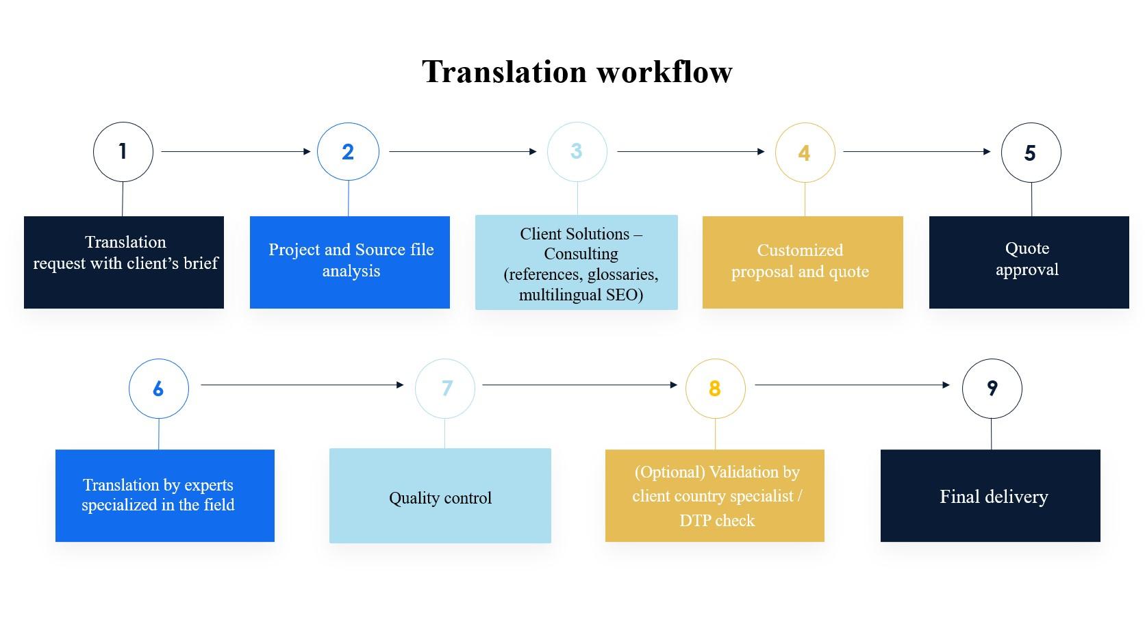 processo di traduzione v2