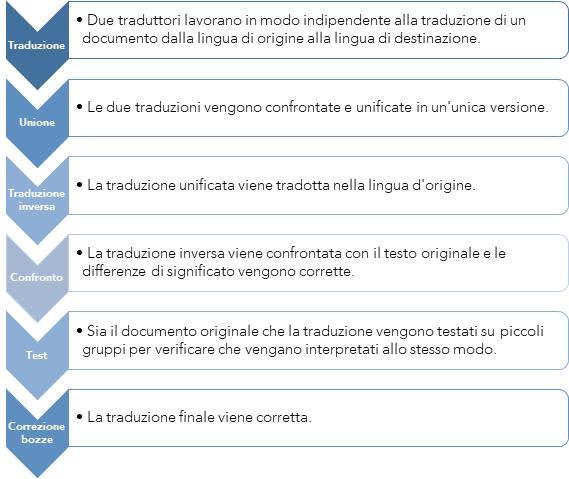 processo validazione linguistica